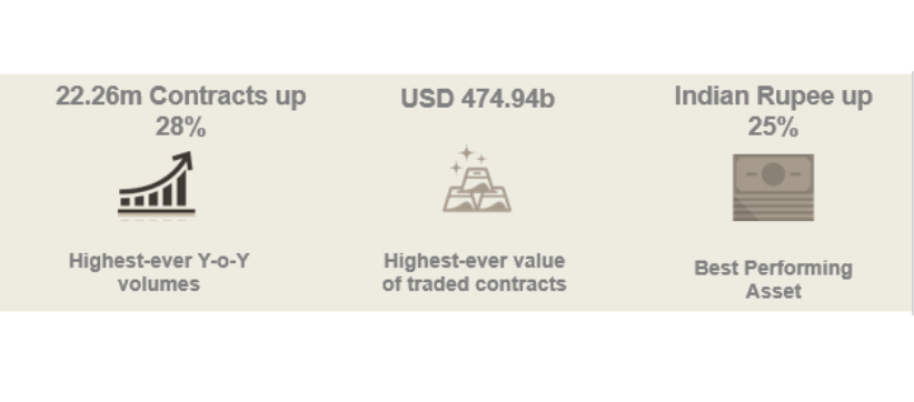 DGCX Breaks Annual Volumes Record To Round-Off an Exceptional Year