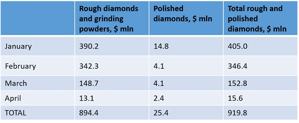 Alrosa Had Restricted Sales of Polished and Rough Diamonds in April 2020