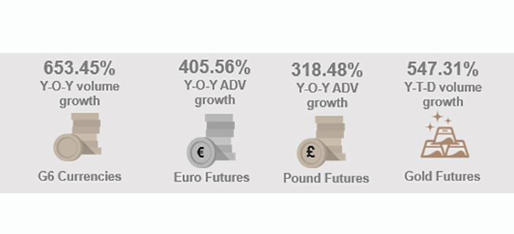 DGCX's Recorded G6 Currencies Surge In April amid Continued Global Economic Uncertainty